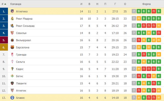 Алавес – Атлетико: таблица