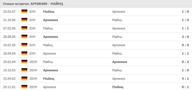 Арминия – Майнц:статистика