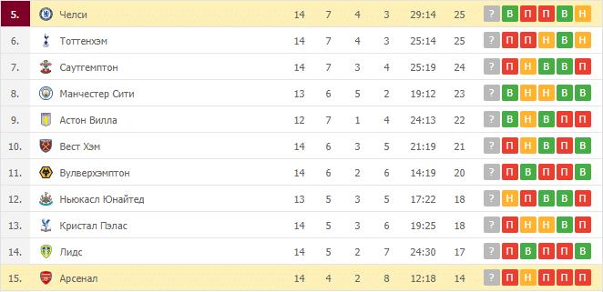 Манчестер Юнайтед – Вулверхэмптон: таблица