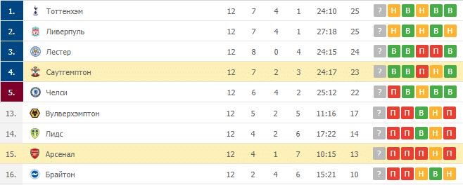 Арсенал – Саутгемптон: таблица