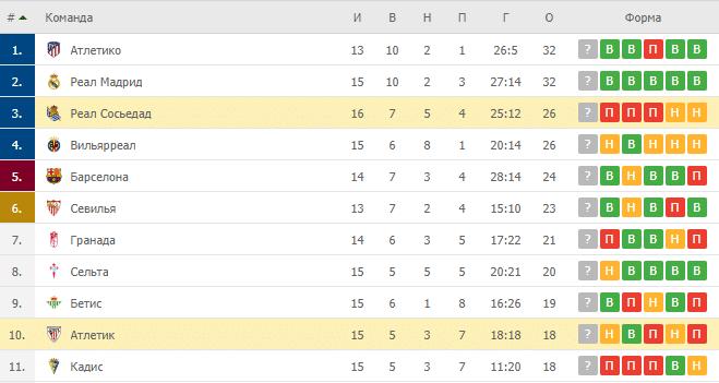 Атлетик – Реал Сосьедад: таблица