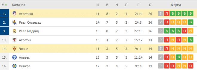 Атлетико – Эльче: таблица