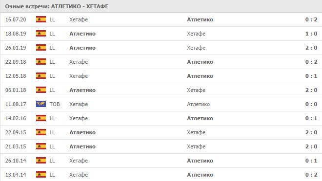 Атлетико – Хетафе: статистика