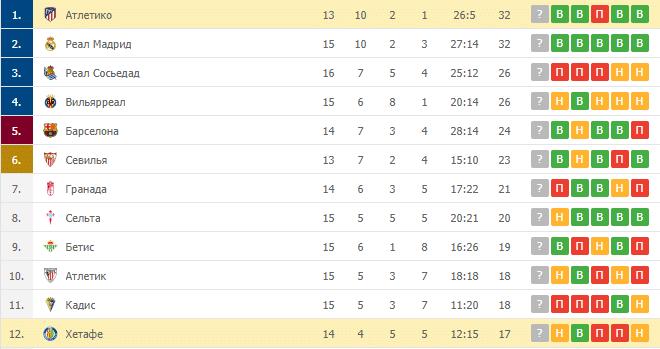 Атлетико – Хетафе: таблица