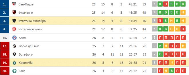 Атлетико Минейро – Коритиба: таблица