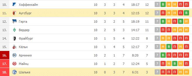 Аугсбург – Шальке: таблица