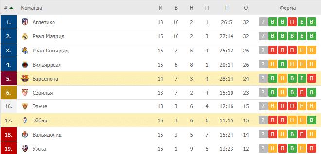 Барселона – Эйбар: таблица