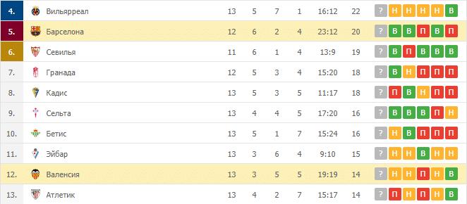 Барселона – Валенсия: таблица