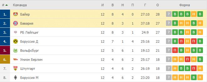 Байер – Бавария: таблица