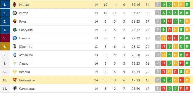 Беневенто – Милан: таблица