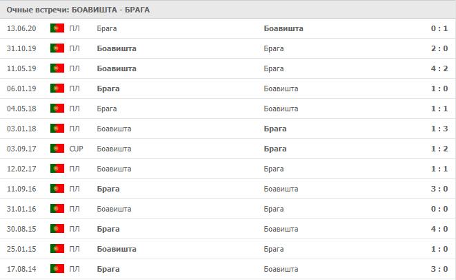 Боавишта – Брага: статистика
