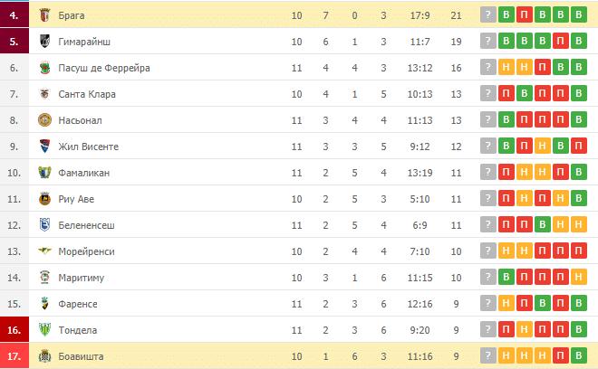 Боавишта – Брага: таблица