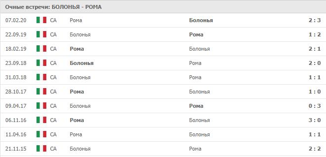 Болонья – Рома: статистика