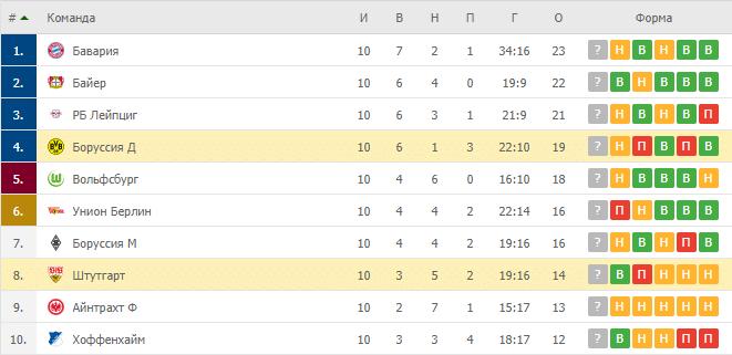 Боруссия Д – Штутгарт: таблица
