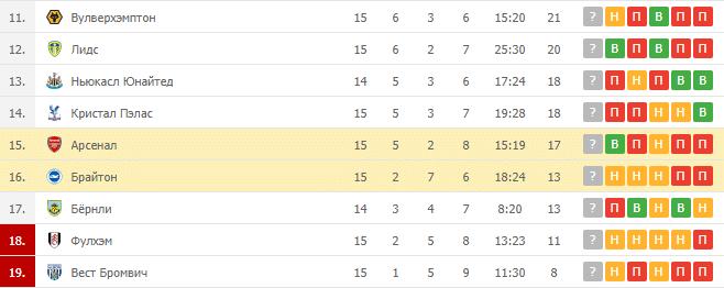 Брайтон – Арсенал: таблица