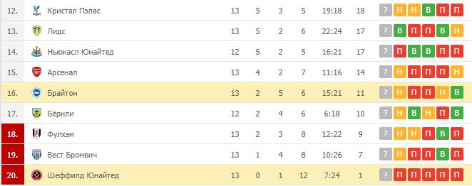 Брайтон – Шеффилд Юнайтед: таблица
