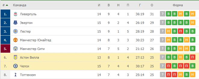 Челси – Астон Вилла: таблица