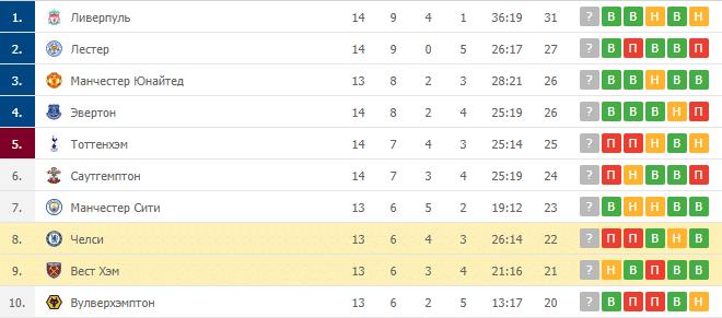 Челси – Вест Хэм: таблица