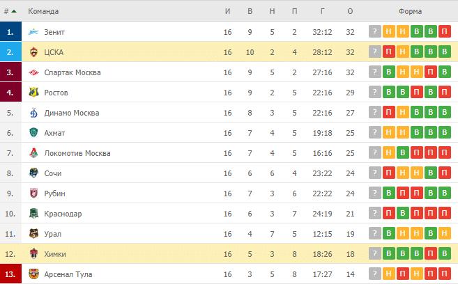 ЦСКА – Химки: таблица