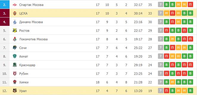 ЦСКА – Урал: таблица