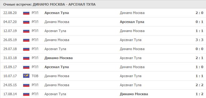 Динамо Москва – Арсенал Тула: статистика