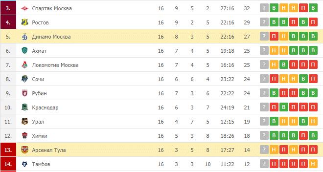 Динамо Москва – Арсенал Тула: таблица
