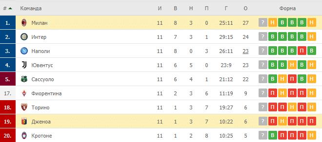 Дженоа – Милан: таблица