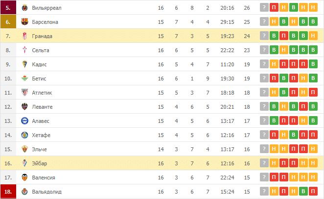 Эйбар – Гранада: таблица