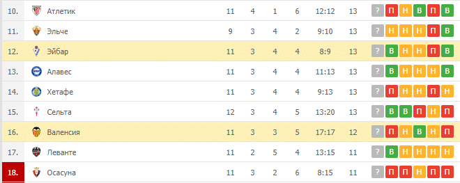 Эйбар – Валенсия: таблица