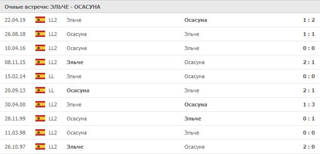 Эльче – Осасуна: статистика