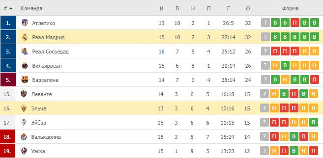 Эльче – Реал Мадрид: таблица