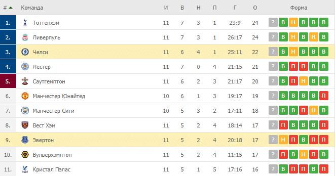 Эвертон – Челси: таблица