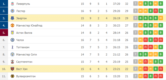 Эвертон – Вест Хэм: таблица