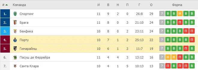 Гимарайнш – Порту: таблица