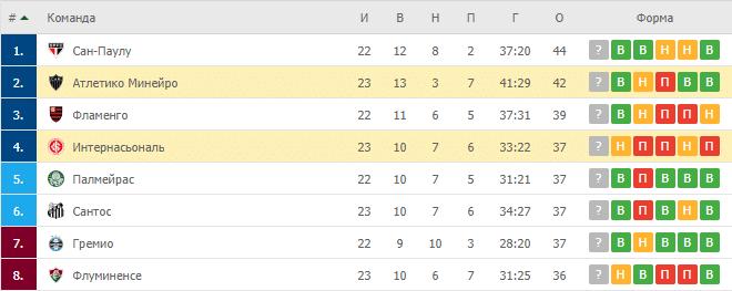 Атлетико Минейро – Интернасьональ: таблица