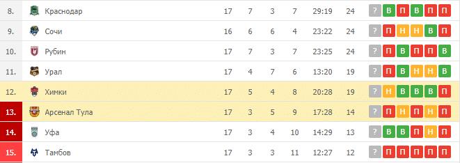 Химки – Арсенал Тула: таблица