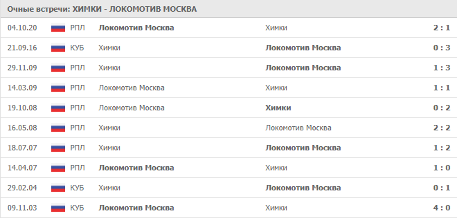 Химки – Локомотив Москва: статистика