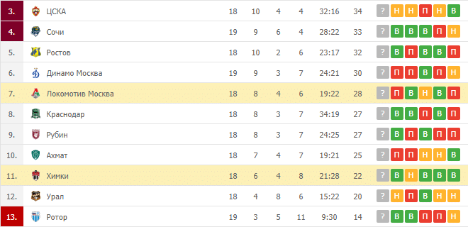 Химки – Локомотив Москва: таблица