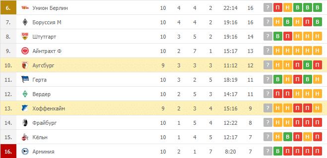 Хоффенхайм – Аугсбург: таблица