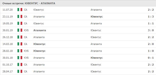 Ювентус – Аталанта: статистика