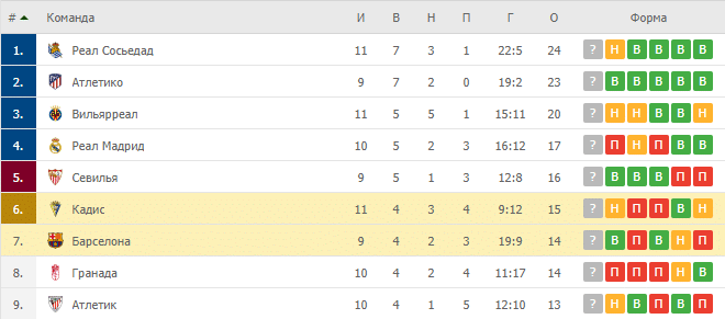Кадис – Барселона: таблица