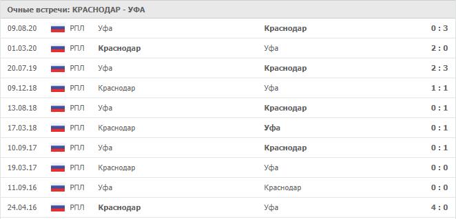 Краснодар – Уфа: статистика