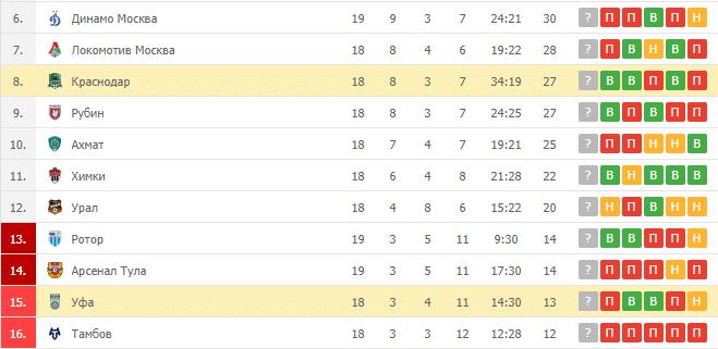 Краснодар – Уфа: таблица