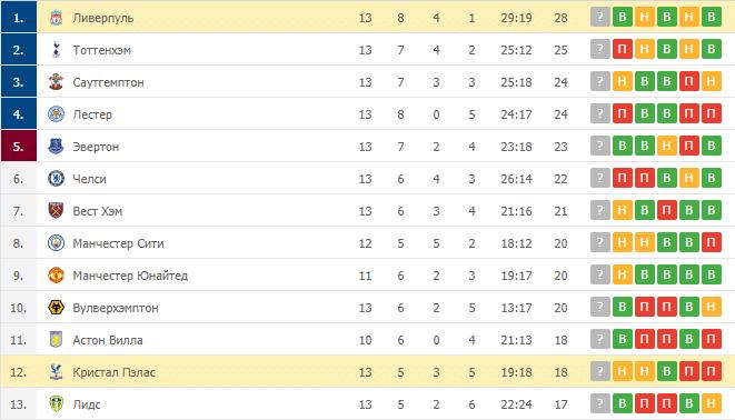 Кристал Пэлас – Ливерпуль: таблица