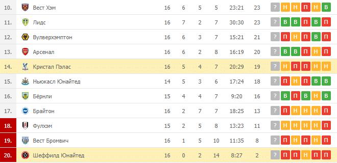 Кристал Пэлас – Шеффилд Юнайтед: таблица