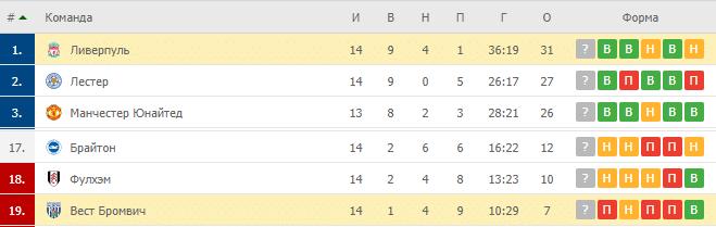 Ливерпуль – Вест Бромвич: таблица