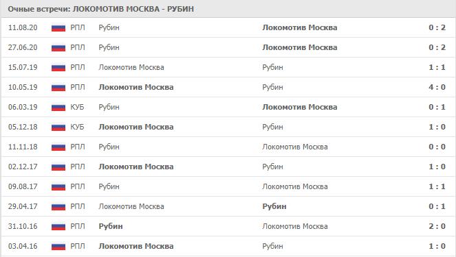 Локомотив Москва – Рубин: статистика