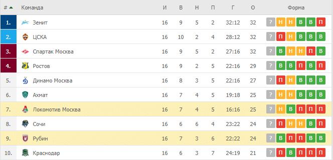 Локомотив Москва – Рубин: таблица