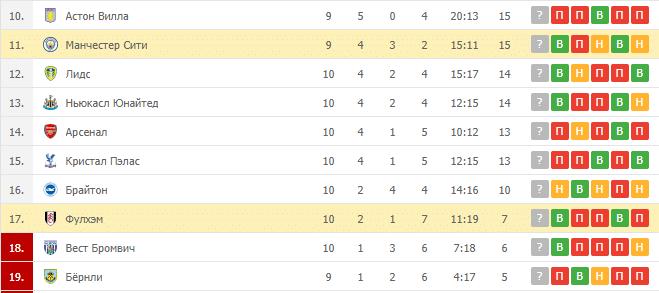 Манчестер Сити – Фулхэм: таблица