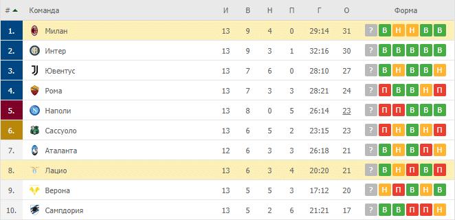 Милан – Лацио: таблица